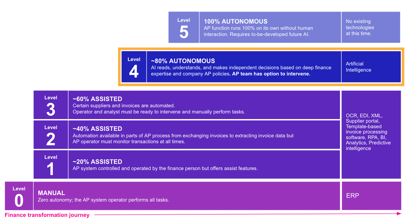 blog-the autonomous-index