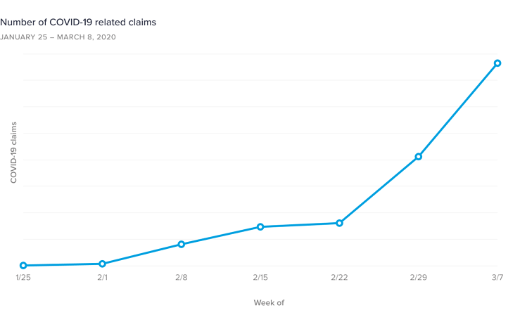 Chart-1-Number-of-COVID-19-related-claims