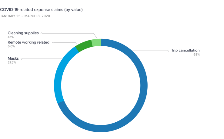 Chart-4-COVID-19-related-expense-claims-by-value-1