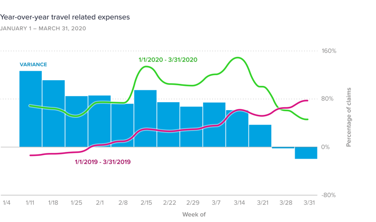 YOY-travel-related-expenses