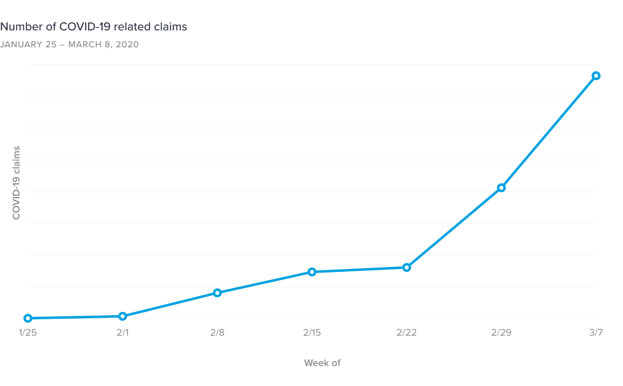 Number of COVID-19 related claims