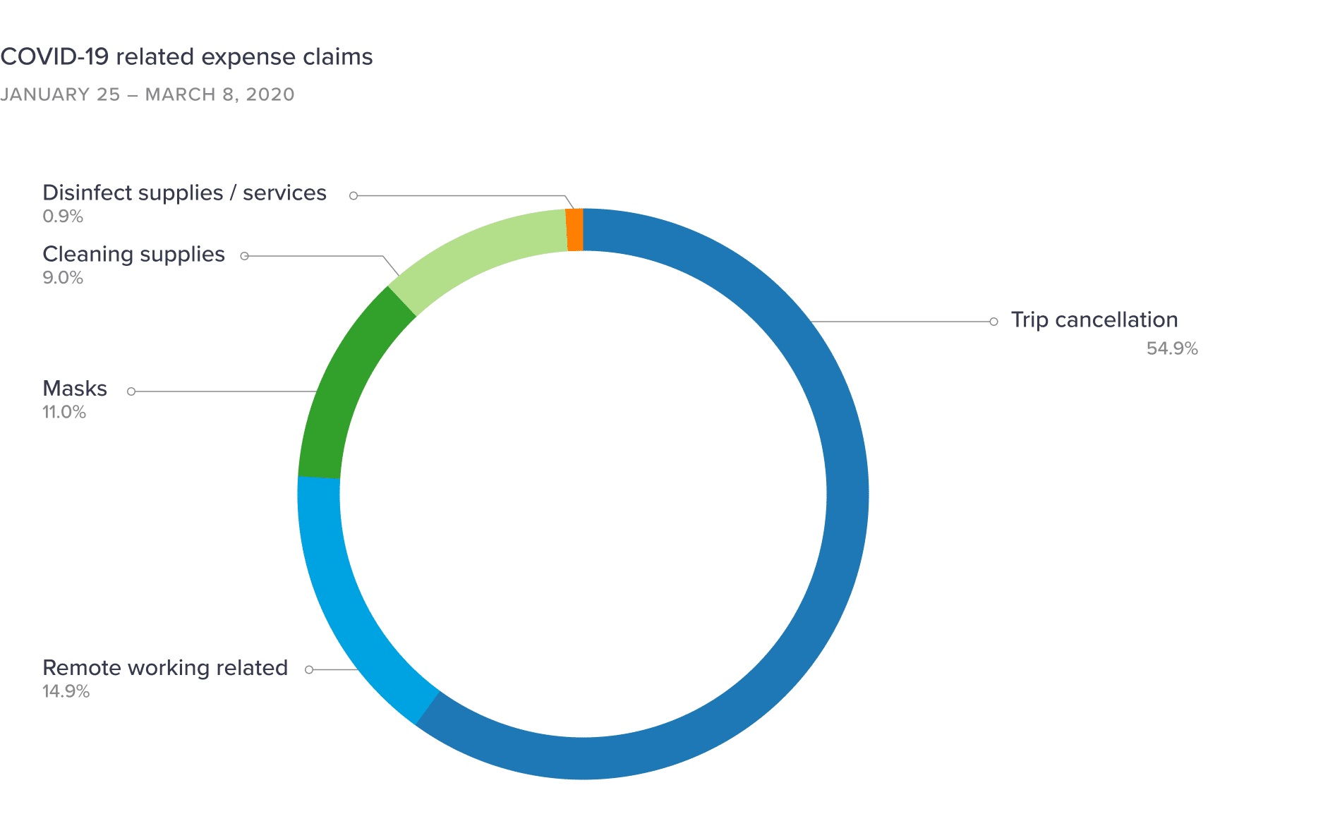 COVID-19 related expense claims