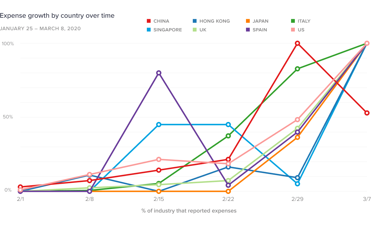 Expense growth by country over time
