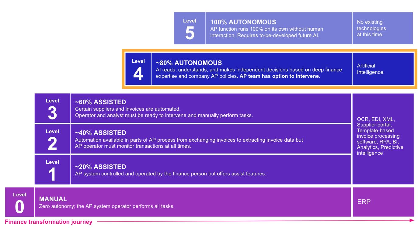 The-Autonomous-Index