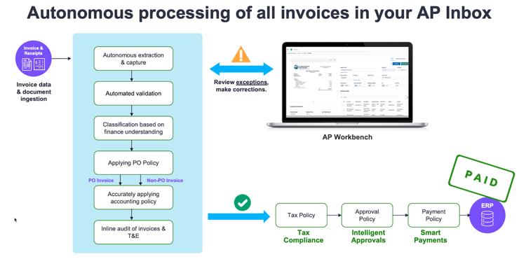 autonomous-processing-of-invoices