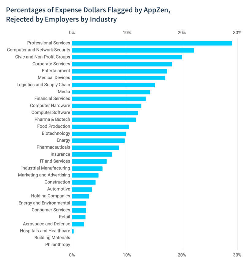 Which industries have the most expense report fraud?